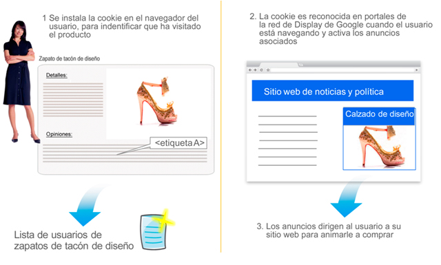 Los anuncios de la campaña de remarketing vuelve a enviar a los usuarios al producto que ya ha visto