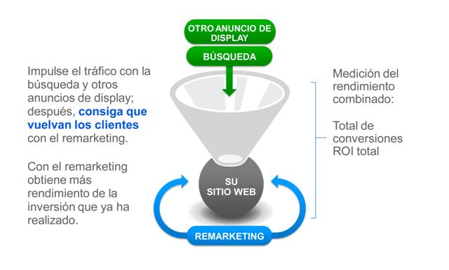 Embudo de conversión del ciclo de ventas